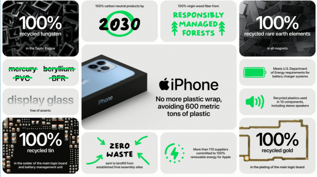 Mazuma & Apple Promote TradeIn & ReUse of Old Devices.